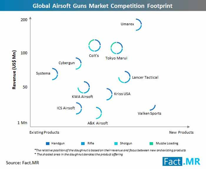 Fact.MR Global Airsoft Guns Market Competition Footprint 2019