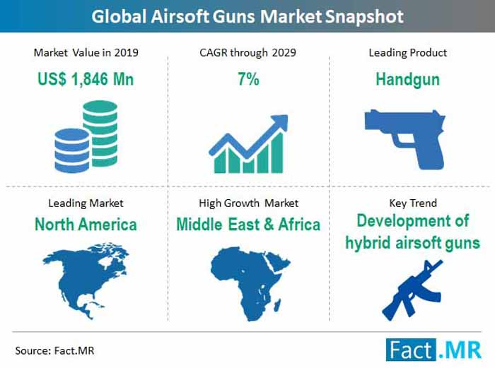Fact.MR Global Airsoft Guns Market Snapshot 2019